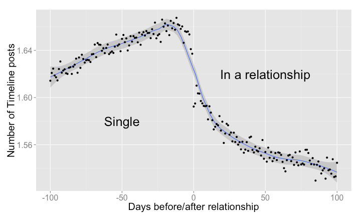 facebook-data-couple