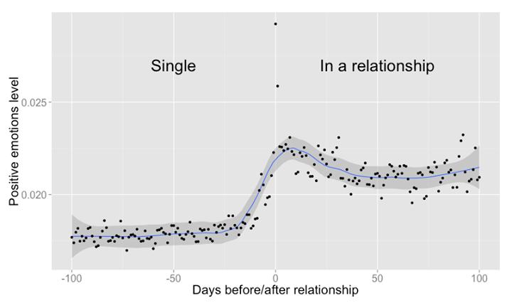 facebook-data-couple2
