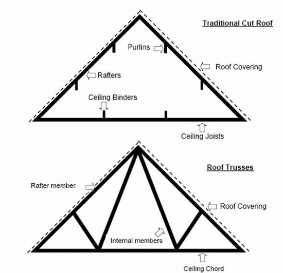 roofstructures