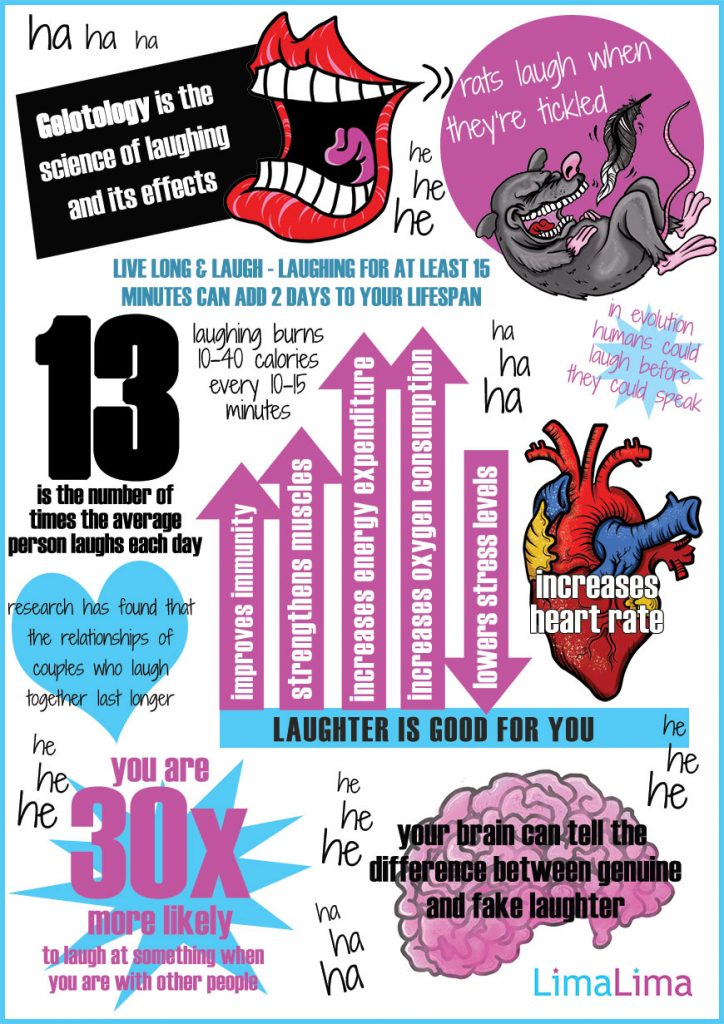 Laughter Is The Best Medicine Infographic