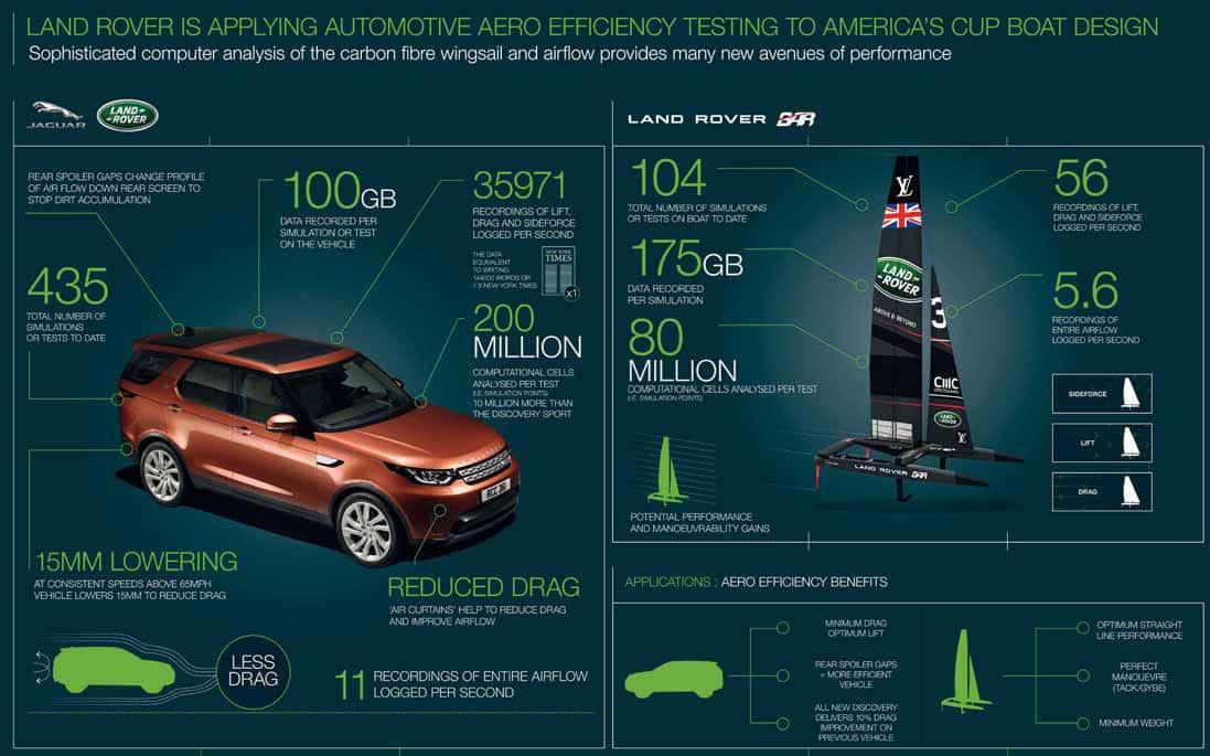 I cervelloni della Coppa America: la tecnologia auto a servizio della vela