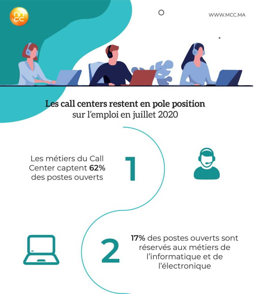 Les call centers restent en pole position sur l'emploi en juillet 2020