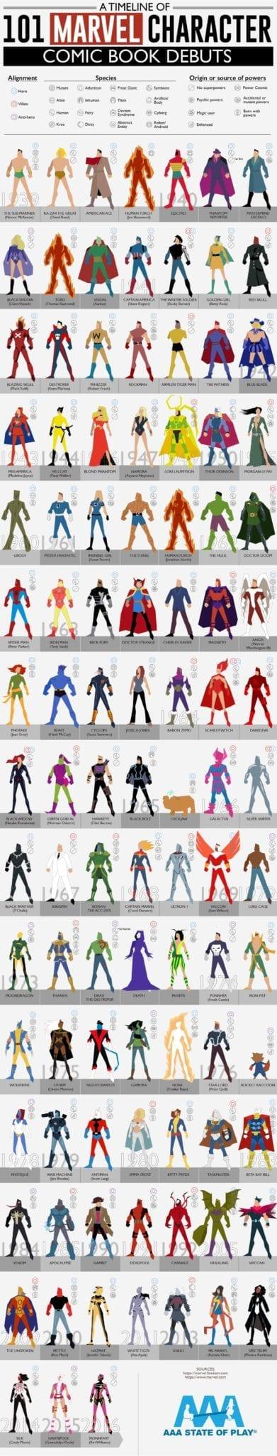 marvel comics timeline spider-man