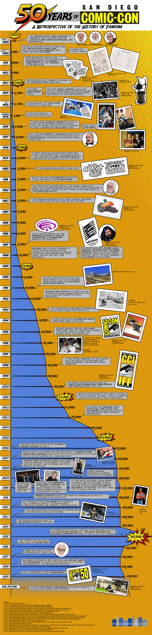 50 years of san diego comic-con infographic