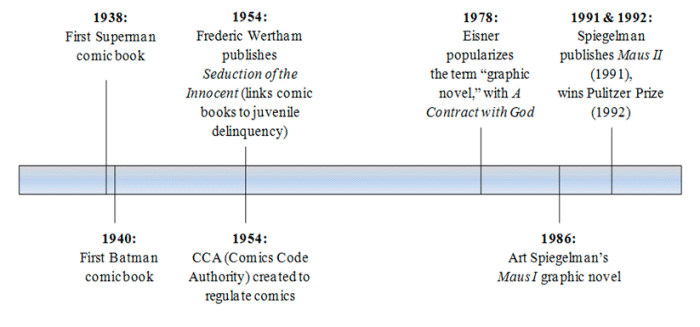 The Comic Ages in simple terms