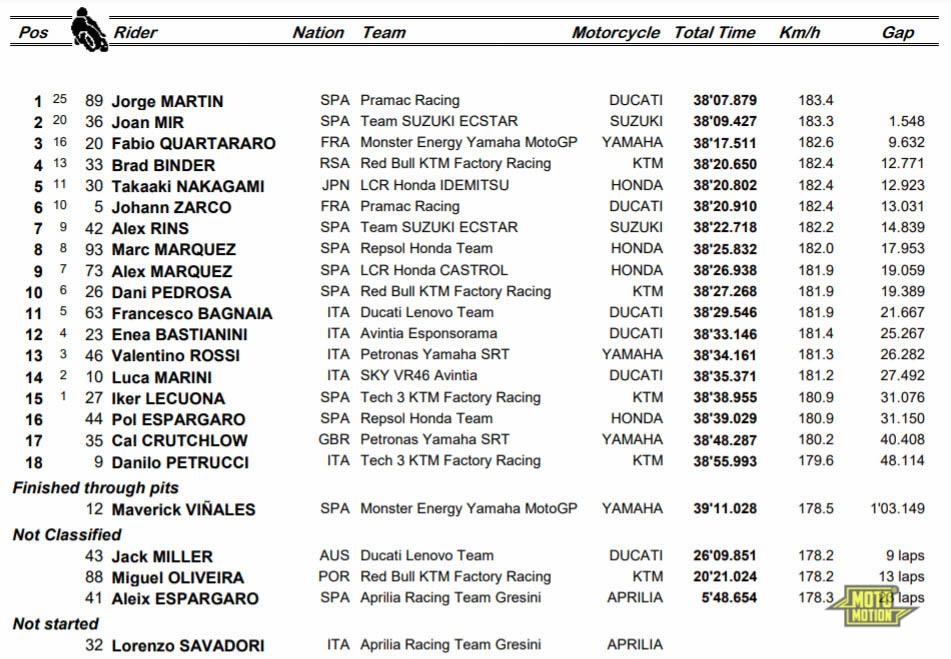 ผลแข่ง MotoGP