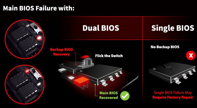 BIOSTAR Announces Dual BIOS Feature on Racing Series Motherboards