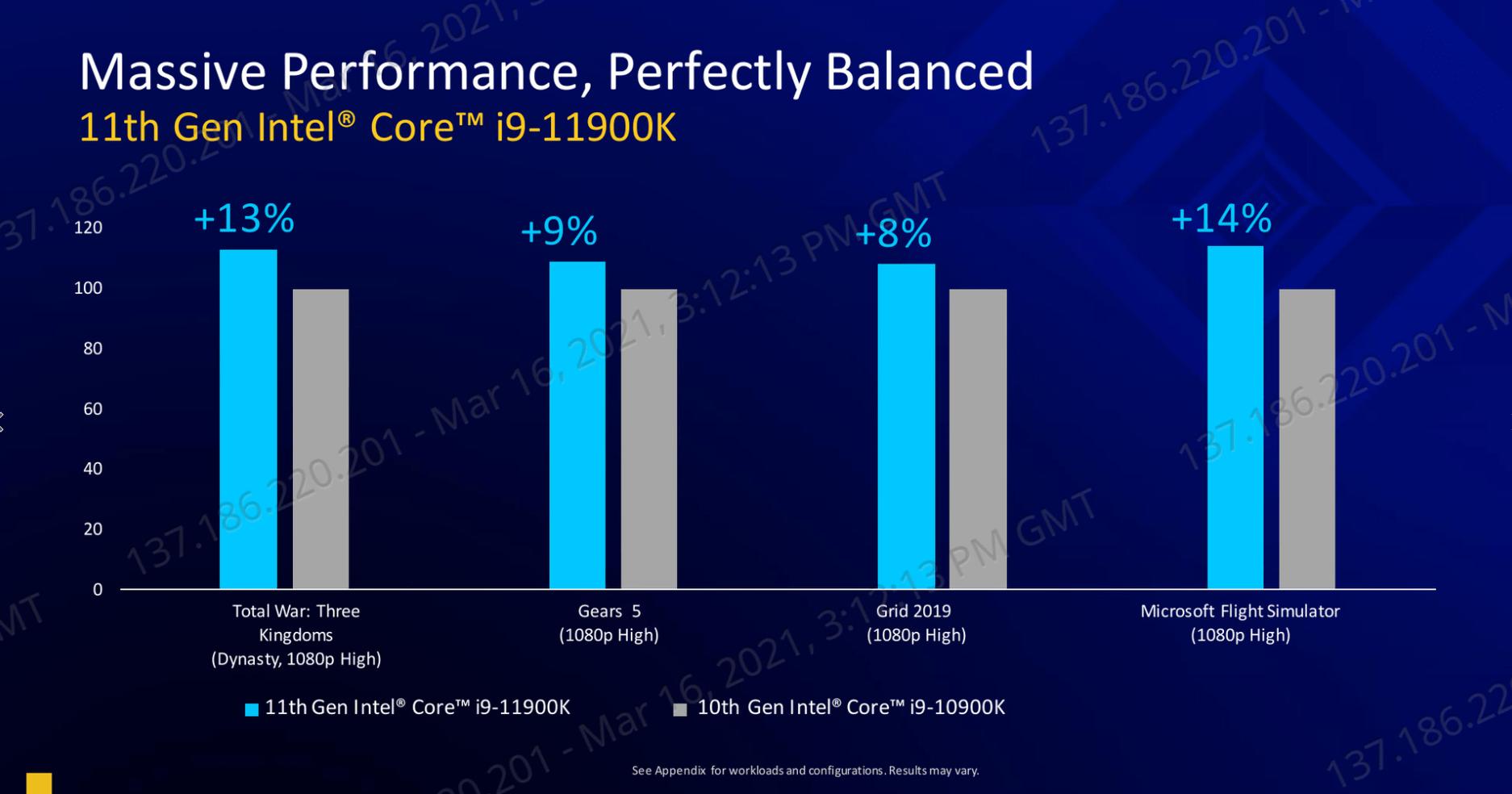 Intels Rocket Lake 11900K Peformance - 11th Gen Intel Rocket Lake-S