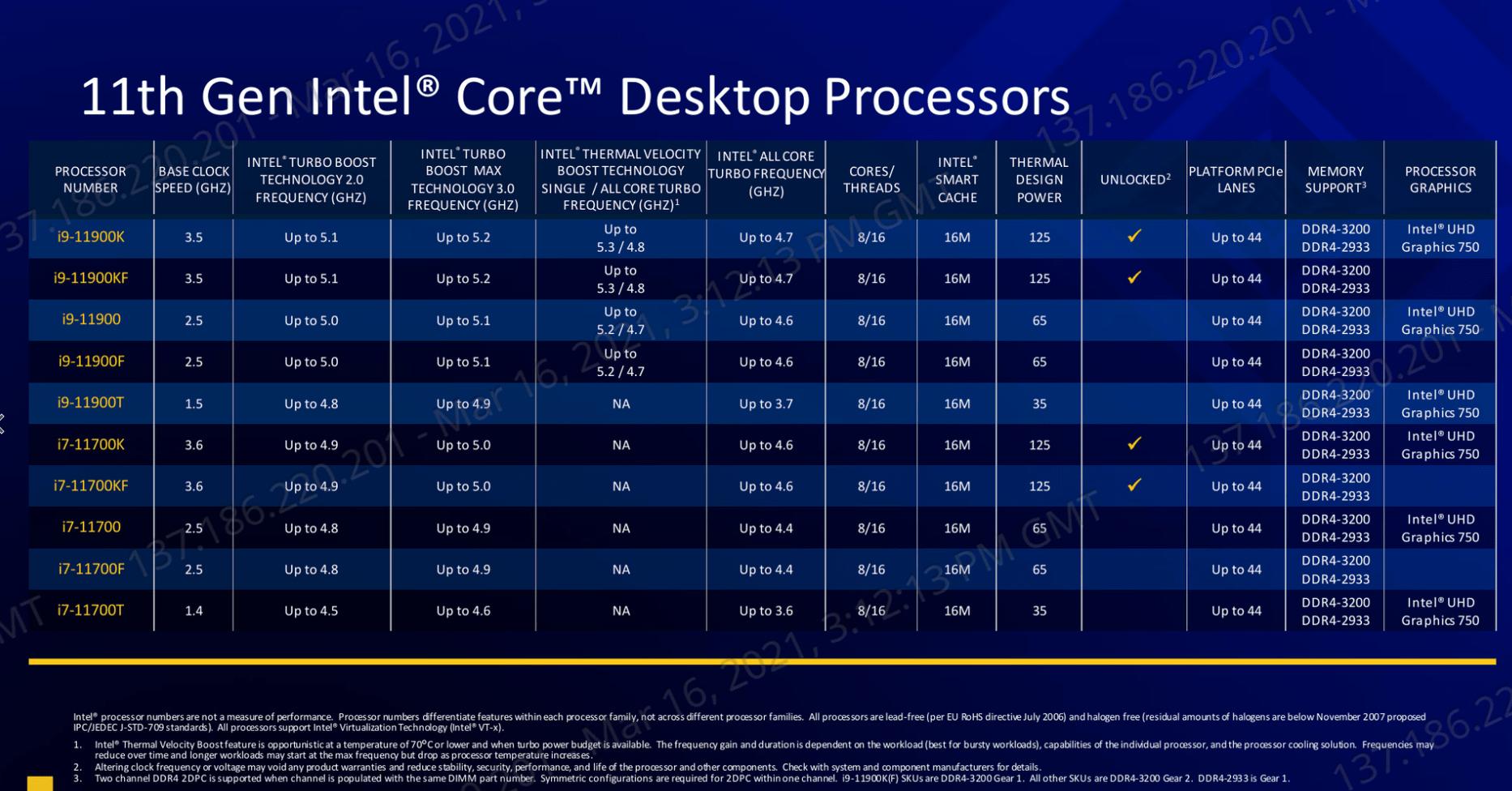 Intels Rocket Lake SKU 11900K - 11th Gen Intel Rocket Lake-S