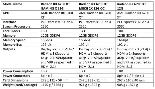 specs - MSI unveils custom Radeon RX 6700 XT graphics cards