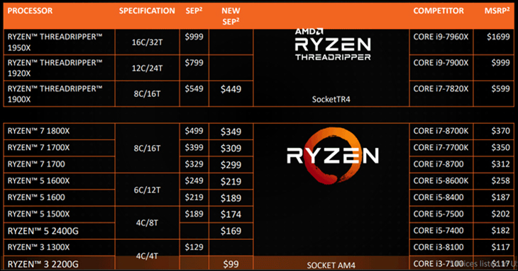 Ryzen 5 2400G and Ryzen 3 2200G: Putting the G back in