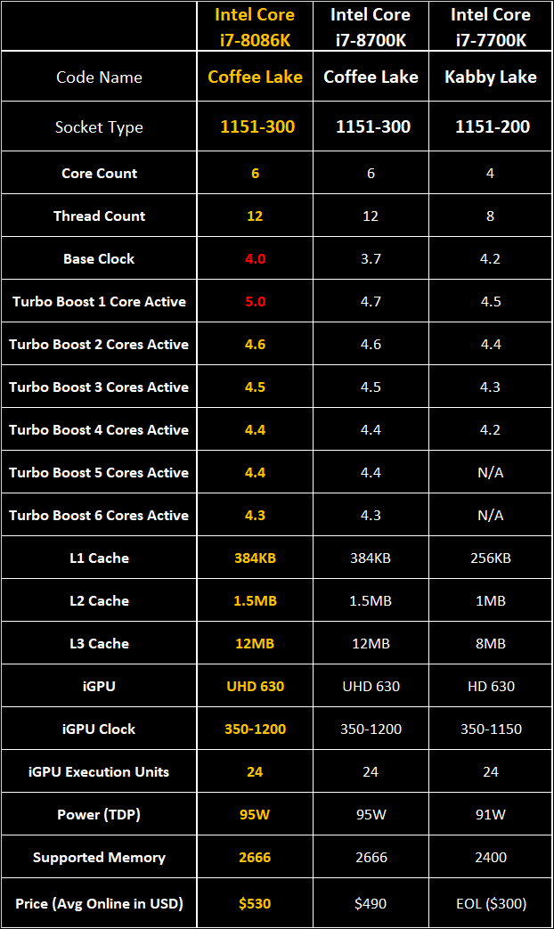 Intel i7 8086K int - Intel Limited Edition i7 8086K: Better performance but not that much better