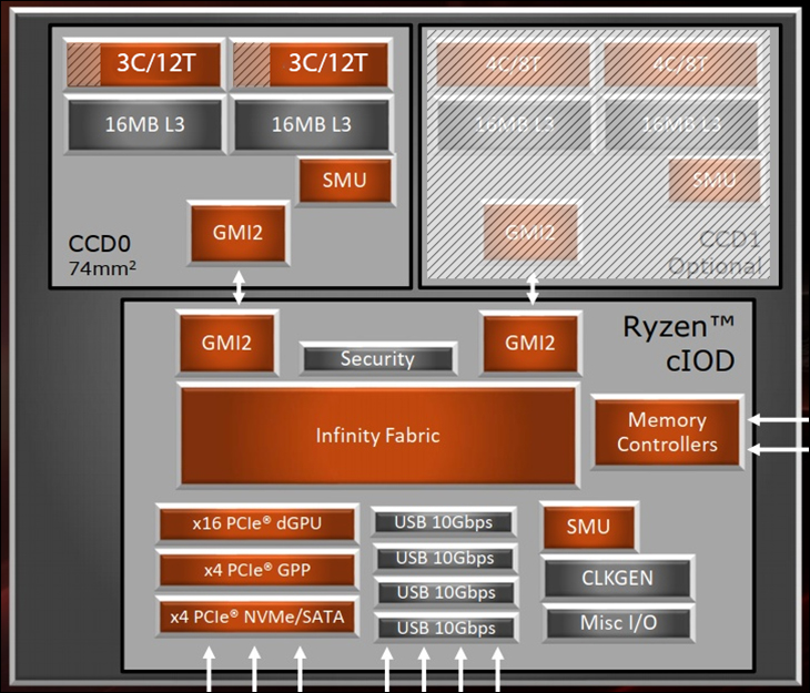 Ryzen 5 3600X Review | Real Hardware Reviews