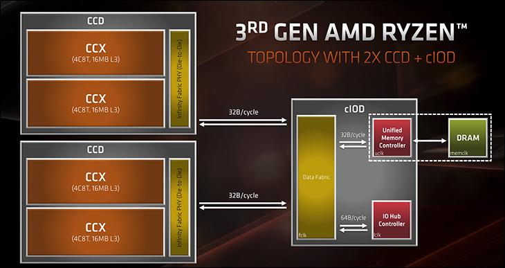 Ryzen R5 3600X overview - AMD Ryzen 7 3800x Review