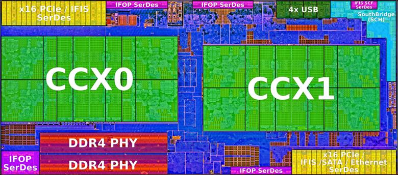 ccx2 - AMD Ryzen 7 3800x Review