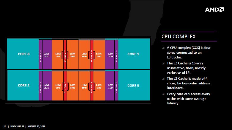 zen1 ccx - AMD Ryzen 7 3800x Review