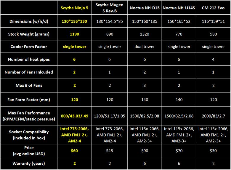 Scythe Ninja 5 intro - Scythe Ninja 5 Review