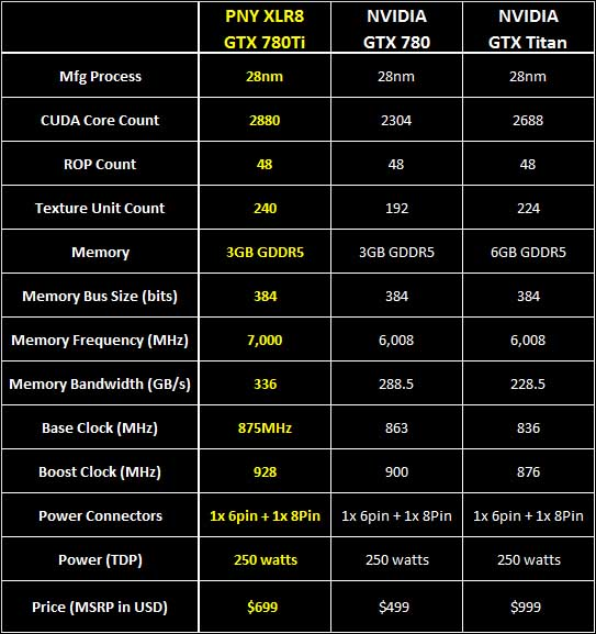 intro chart - PNY GTX 780 Ti XLR8 Review