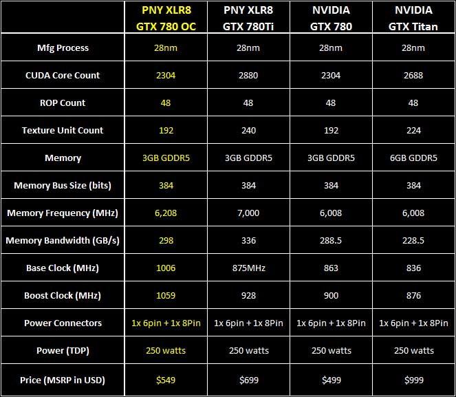 intro - PNY GTX 780 XLR8 OC
