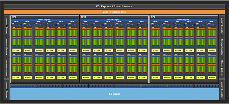 Zotac Gaming GTX 1660 rtx core - Zotac GAMING GeForce GTX 1660 Review