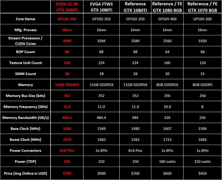 EVGA GTX 1080Ti SuperClocked Black Edition: Surprisingly