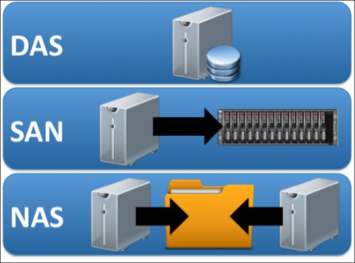 DAS - How to build and configure a homebrew NAS
