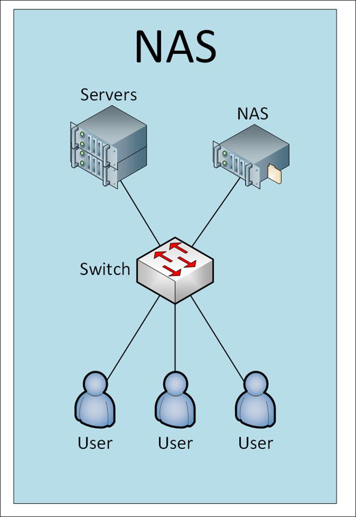 NAS - How to build and configure a homebrew NAS