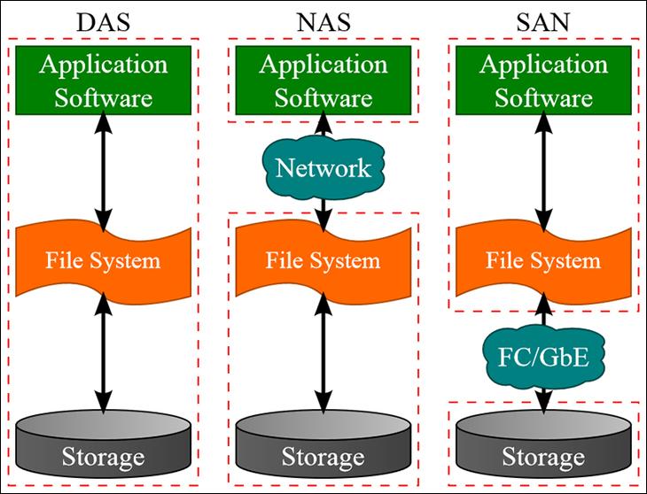 TCO - How to build and configure a homebrew NAS