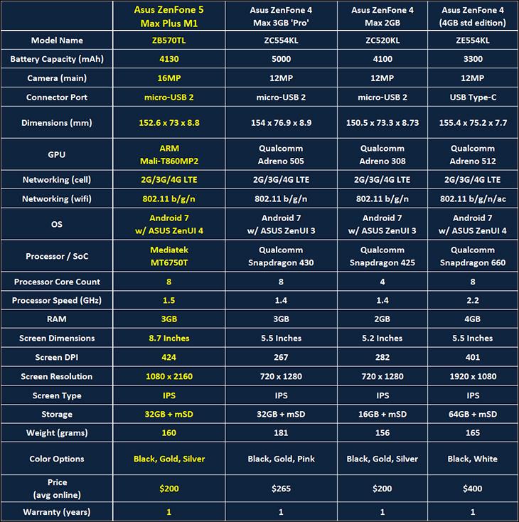 ZenFone 5 Max Plus int - ZenFone Max Plus Review