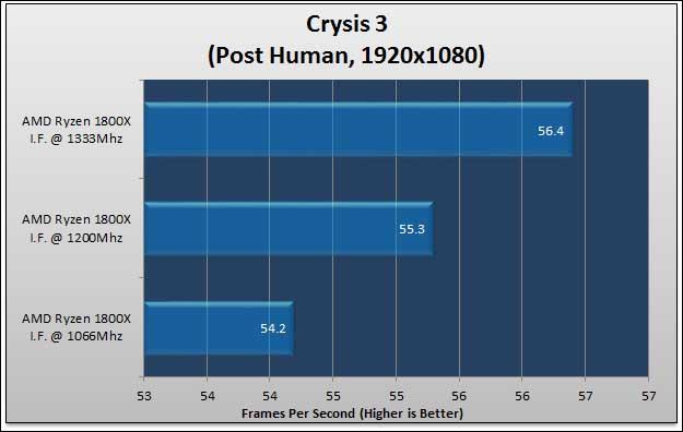 cry - Ryzen Infinity Fabric