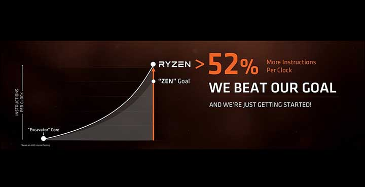 ipc - AMD Ryzen 5 series: The Undisputed Kings of Value