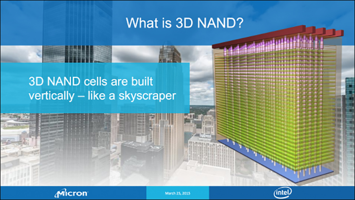 3d nand - Crucial P1 1TB Review: Value comes to the NVMe marketplace