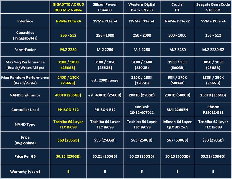 Gigabyte Aorus RGB M2 intro - Gigabyte Aorus RGB NVMe 256GB M.2 Review