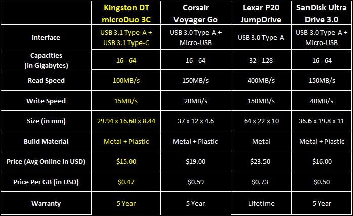 intro - Kingston microDuo 32GB