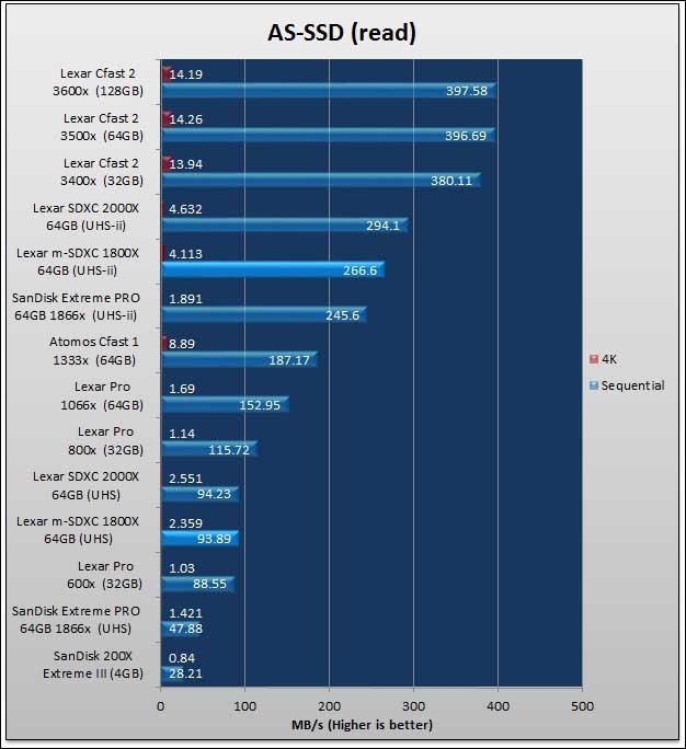 asd r - Lexar Professional 1800x Micro SDXC