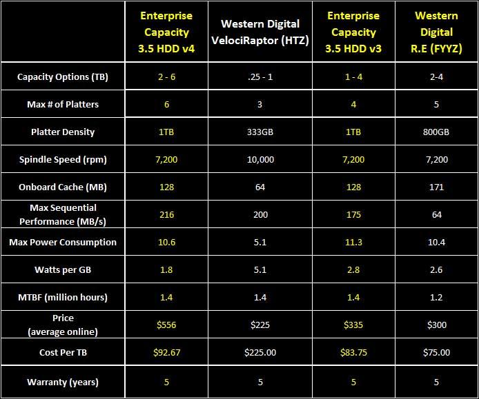 """intro - Seagate EC 3.5"""" v4 6TB"""