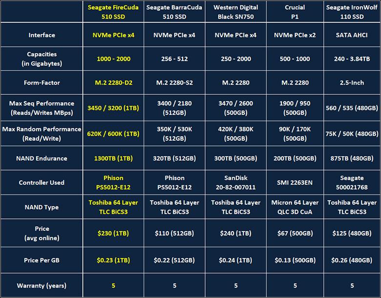 Seagate FireCuda 1TB intro - Seagate FireCuda 510 1TB SSD Review