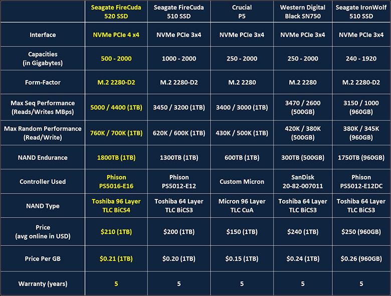 Seagate FireCuda 520 intro - Seagate FireCuda 520 1TB Review