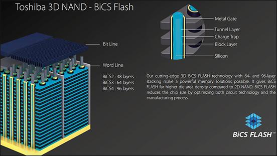 BICS3 - Seagate BarraCuda 510 512GB SSD Review
