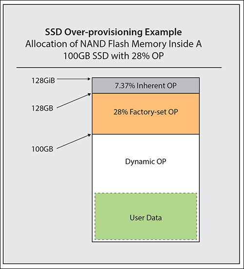 OP - Seagate BarraCuda 510 512GB SSD Review