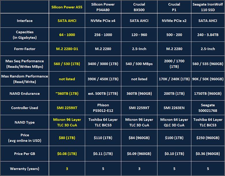 Silicon Power A55 M2 intro - Silicon Power A55 M.2 1TB