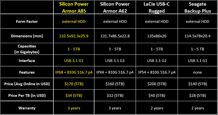intro - Silicon Power Armor A85 5TB: Big on Value and Performance