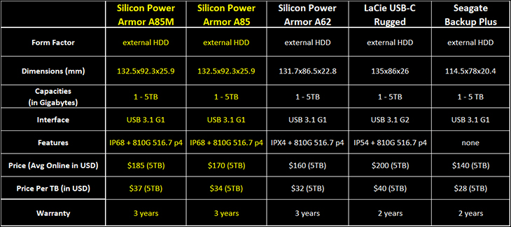 Silicon Power Armor A85M intro - Silicon Power Armor A85M 5TB