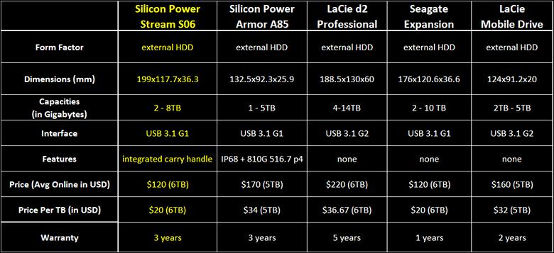 Silicon Power Stream S07 intro - Silicon Power Stream S07 6TB Review
