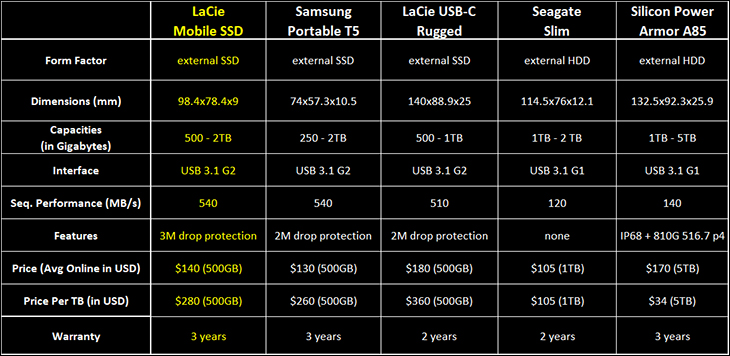 lacie mobile ssd 500GB intro - LaCie Mobile SSD 500GB Review