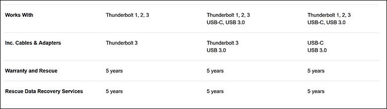 LaCie 1BigDock SSD Pro spec5 - LaCie 1Big Dock SSD Pro Review