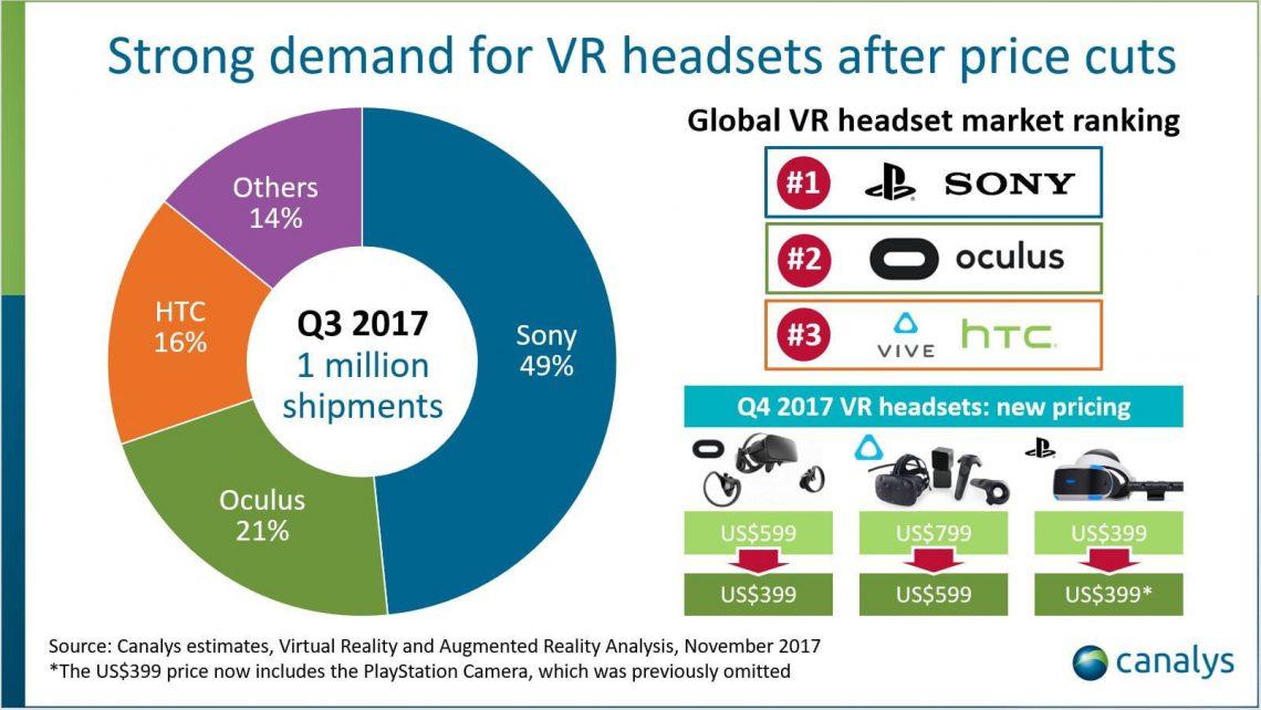 Le marché de la VR au 3 ème trimestre