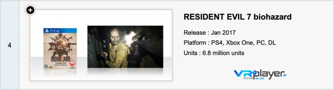 Resident Evil les derniers chiffres d'exploitation