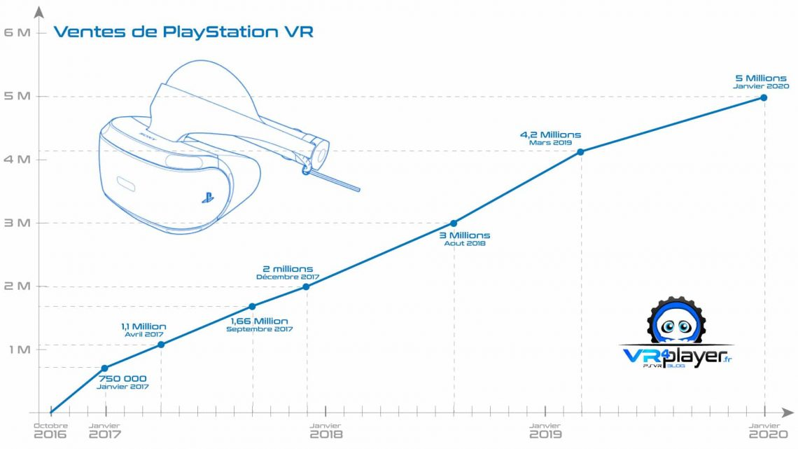 Ventes PSVR PlayStation VR 2016 - 2020 VR4Player