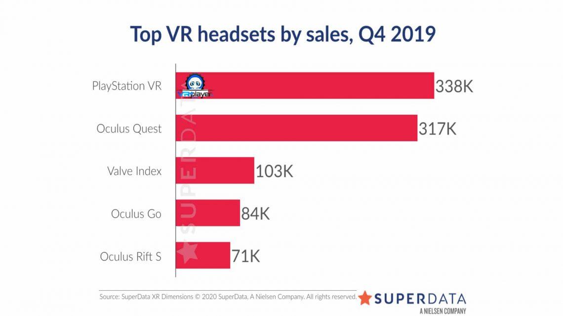 Ventes de casques VR au 4ème trimestre 2019